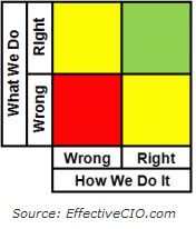 Right or Wrong, Well or Poorly - by EffectiveCIO.com